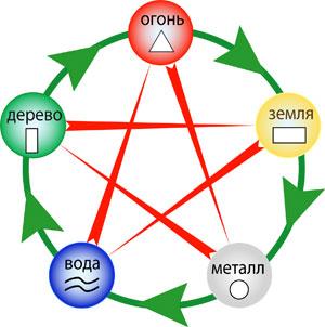 На рисунке показаны 5 элементов, объединенных в один круг