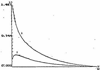 преобразованные спектры разведения С8 Календулы из свежего (1) и высушенного (2) сырья