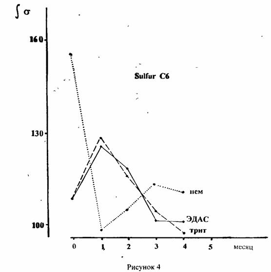 Рисунок 4б. Sulfur С6